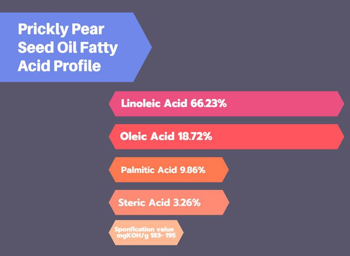 Prickly Pear Seed Oil Fatty Acid Profile